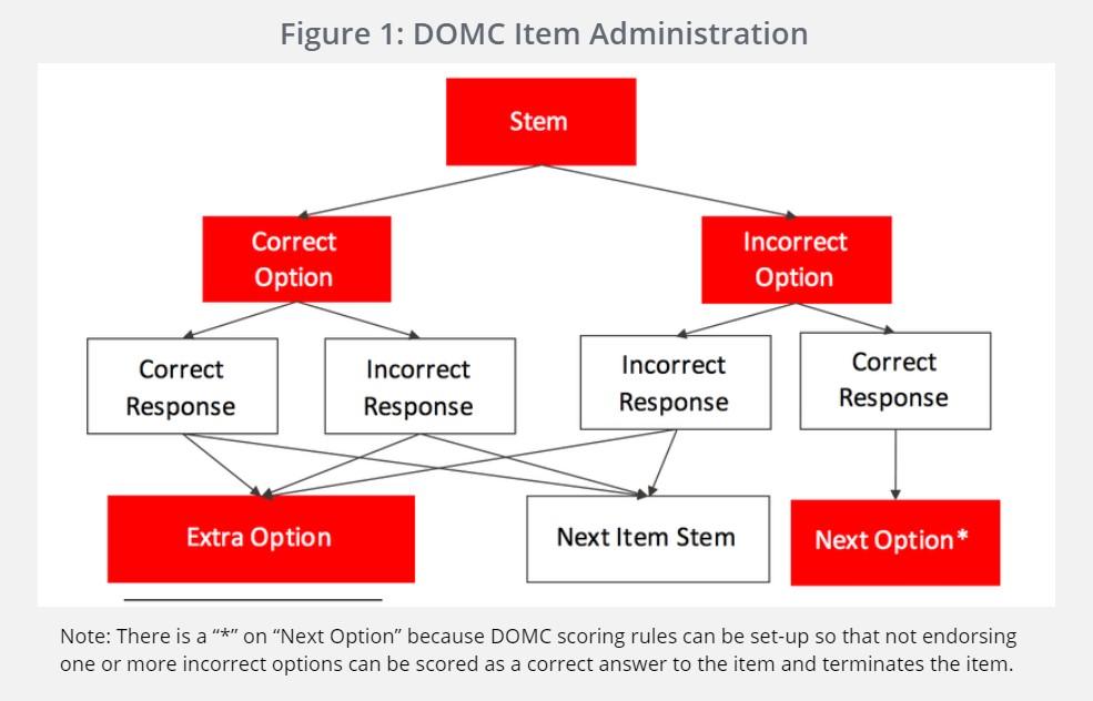 DOMC Item Administration