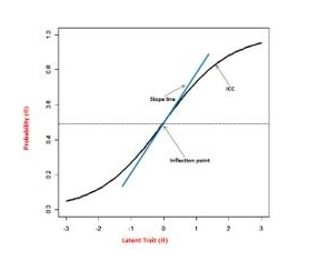 A typical IRT Item Characteristic Curve